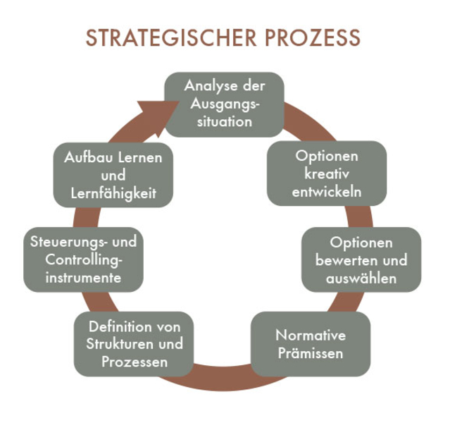 Strategieentwicklung Dr W Herff
